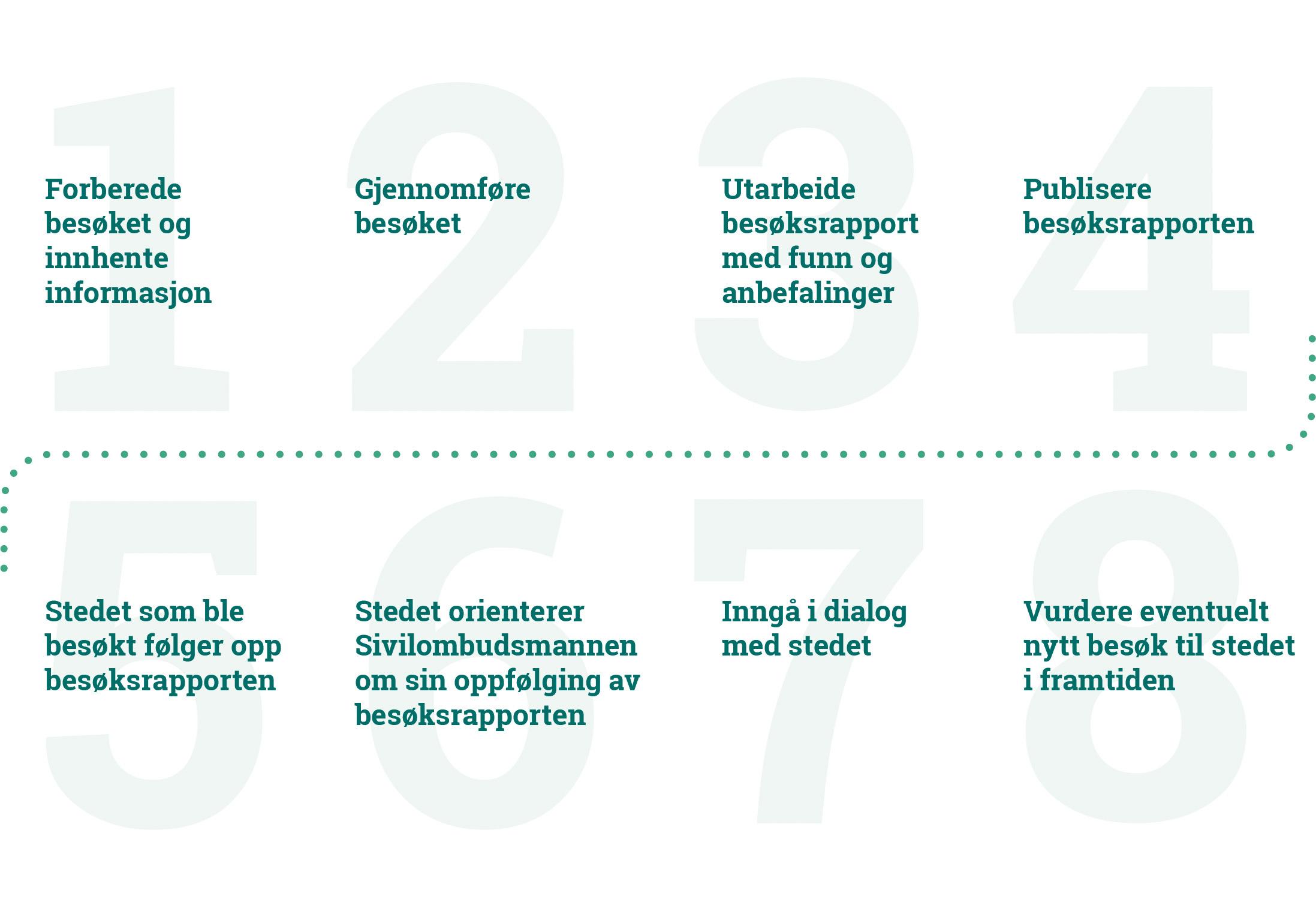 Infografikk som beskriver 8 faser av Sivilombudsmannens besøk: 1:Forberede besøket og innhente informasjon, 2:Gjennomføre besøket, 3:Utarbeide besøksrapport med funn og anbefalinger, 4:Publisere besøksrapporten, 5:Stedet som ble besøkt følger opp besøksrapporten, 6:Stedet orienterer Sivilombudsmannen om sin oppfølging av besøksrapporten, 7:Inngå dialog med stedet, 8:Vurdere eventuelt nytt besøk til stedet i fremtiden.