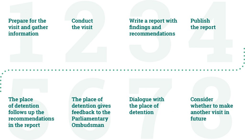 The Ombudsman's visits.
